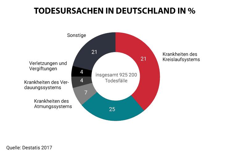 Todesursachen in Deutschland 2015